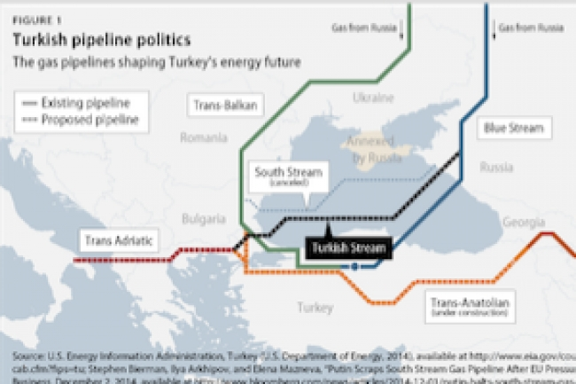 Russia and Turkey come back to the gas table